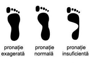 pronatie